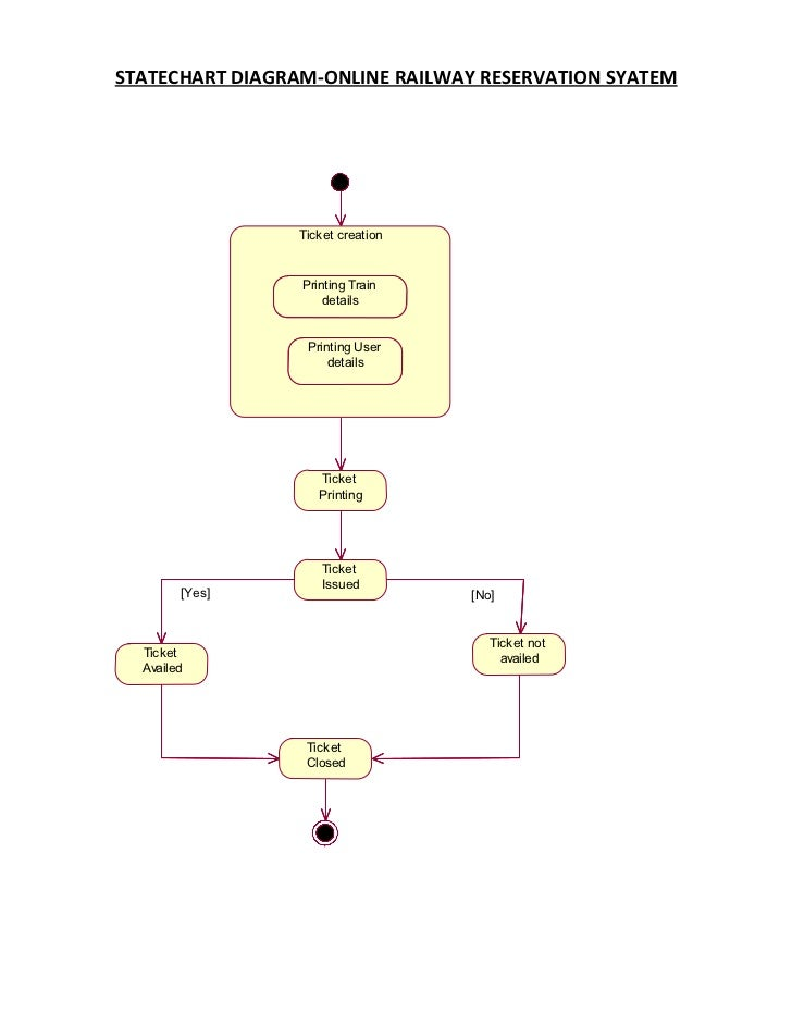 Statechart diagram for hotel management system in uml electrical state diagram railway reservation system rh slideshare net activity diagram for hotel management system in uml ccuart Image collections