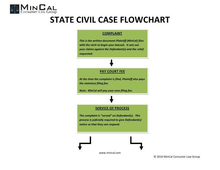 STATE CIVIL CASE FLOWCHART                          COMPLAINT       This is the written document Plaintiff (MinCal) files ...
