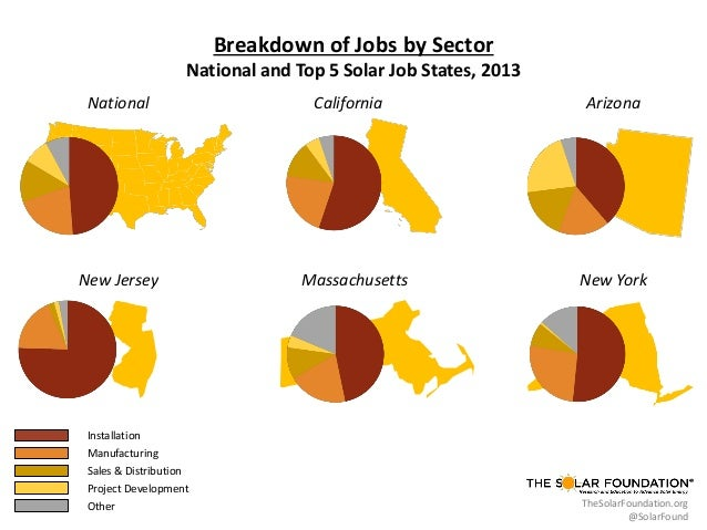 Breakdown of Jobs by Sector National and Top 5 Solar Job States, 2013 National  New Jersey  California  Massachusetts  Ari...