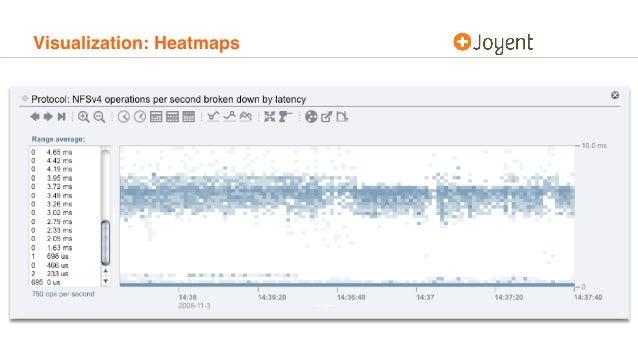 Visualization: Heatmaps
