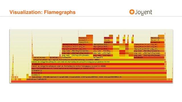 Visualization: Flamegraphs