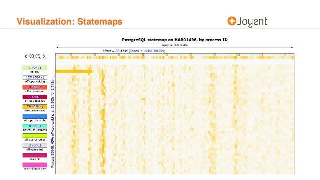 Visualization: Statemaps