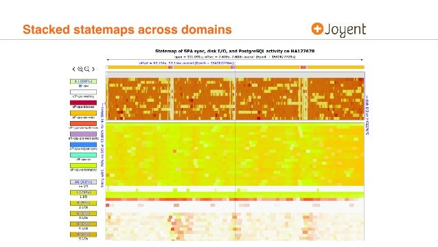 Stacked statemaps across domains