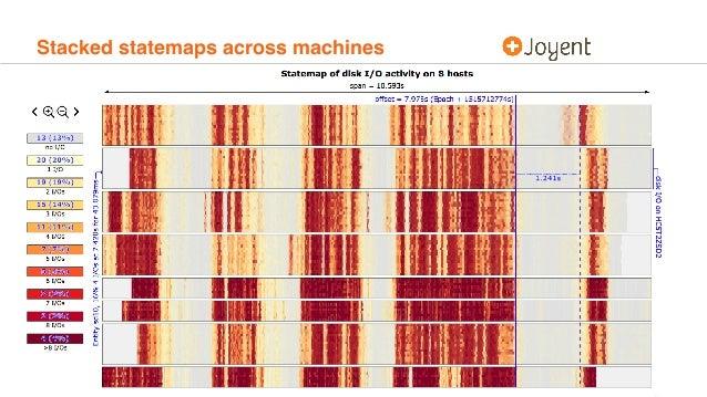 Stacked statemaps across machines
