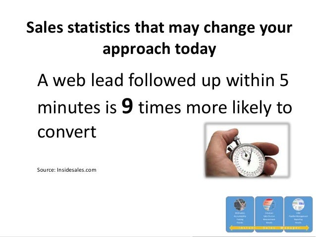 Sales statistics that may change your approach today A web lead followed up within 5 minutes is 9 times more likely to con...