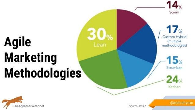 Agile Marketing Methodologies @andreafryrear Source: WrikeTheAgileMarketer.net