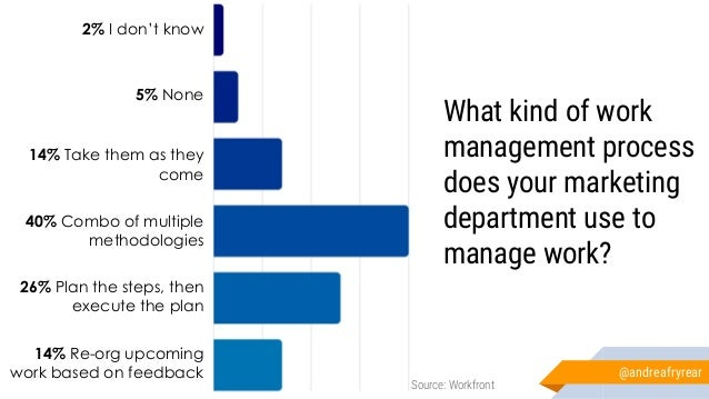 What kind of work management process does your marketing department use to manage work? 2% I don't know 5% None 14% Take t...
