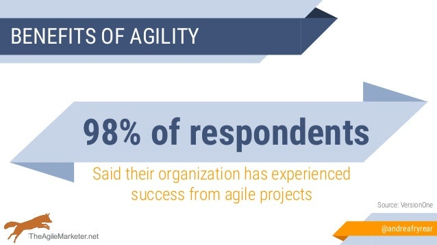 98% of respondents Said their organization has experienced success from agile projects Source: VersionOne BENEFITS OF AGIL...