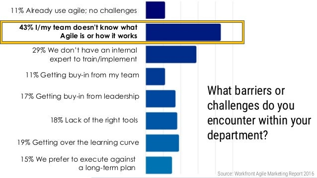 Marketers admit they have a limited understanding of what Agile means 11% Already use agile; no challenges 43% I/my team d...