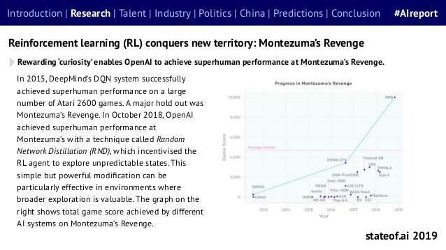 Rewarding 'curiosity' enables OpenAI to achieve superhuman performance at Montezuma's Revenge. Reinforcement learning (RL)...