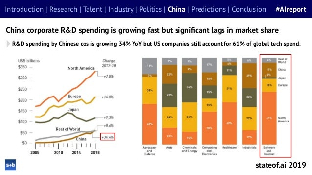 stateof.ai 2019 Introduction | Research | Talent | Industry | Politics | China | Predictions | Conclusion #AIreport China ...