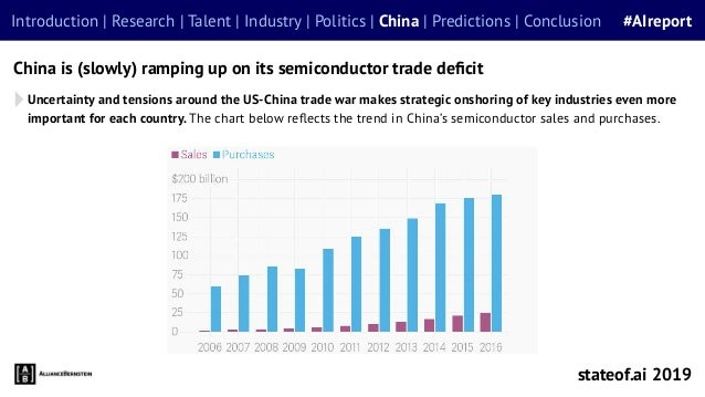 China is (slowly) ramping up on its semiconductor trade deficit stateof.ai 2019 Introduction | Research | Talent | Industry...
