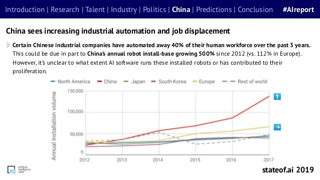 Certain Chinese industrial companies have automated away 40% of their human workforce over the past 3 years. This could be...