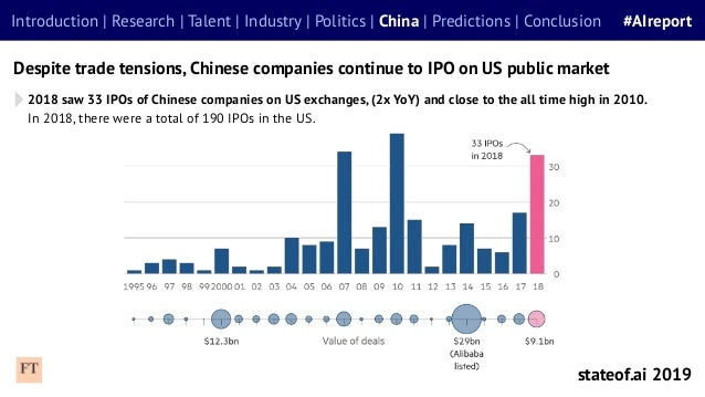 2018 saw 33 IPOs of Chinese companies on US exchanges, (2x YoY) and close to the all time high in 2010. In 2018, there wer...