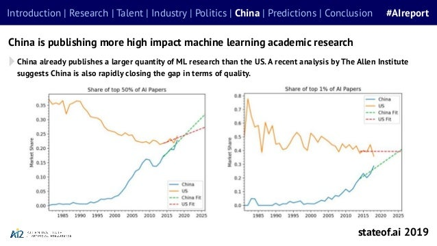 China is publishing more high impact machine learning academic research stateof.ai 2019 Introduction | Research | Talent |...