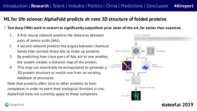 1. A first neural network predicts the distances between pairs of amino acids (AAs). 2. A second network predicts the angle...