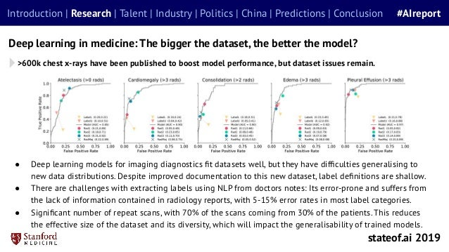 Deep learning in medicine: The bigger the dataset, the better the model? ● Deep learning models for imaging diagnostics fit...