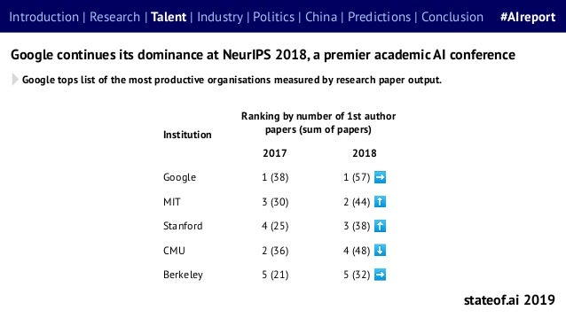Google tops list of the most productive organisations measured by research paper output. Google continues its dominance at...