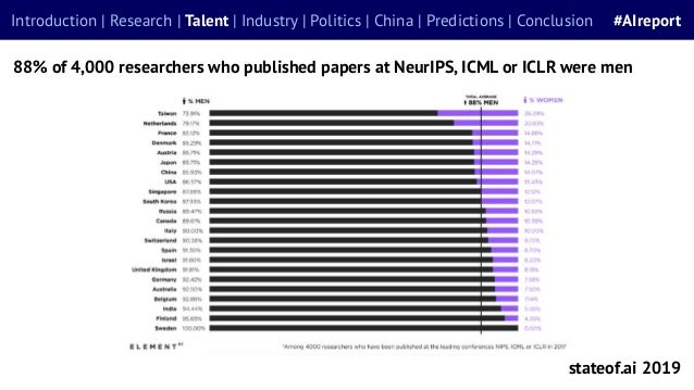 88% of 4,000 researchers who published papers at NeurIPS, ICML or ICLR were men stateof.ai 2019 Introduction | Research | ...