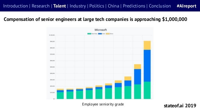 Compensation of senior engineers at large tech companies is approaching $1,000,000 stateof.ai 2019 Introduction | Research...