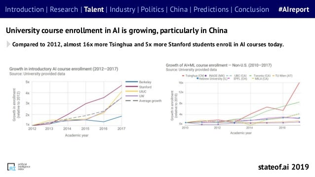 Compared to 2012, almost 16x more Tsinghua and 5x more Stanford students enroll in AI courses today. University course enr...