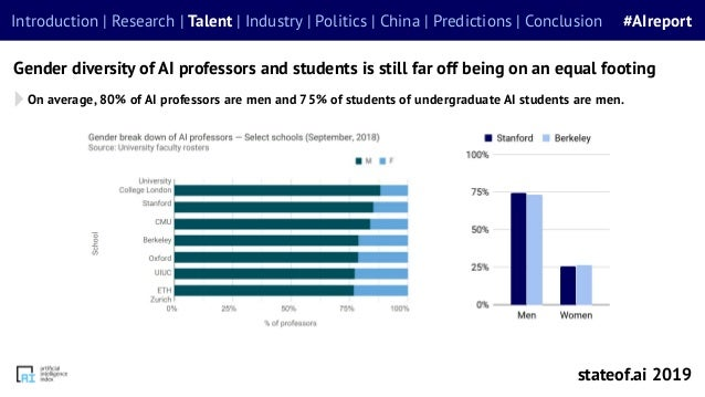 Gender diversity of AI professors and students is still far off being on an equal footing On average, 80% of AI professors...