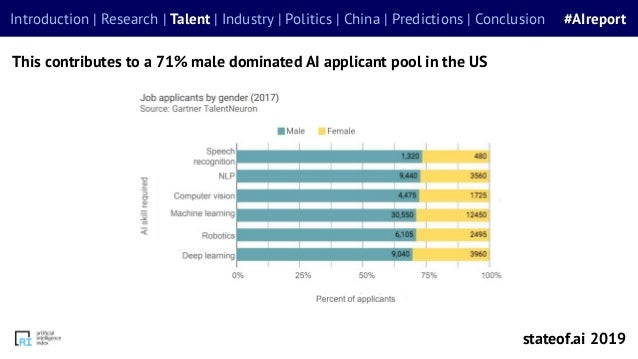This contributes to a 71% male dominated AI applicant pool in the US stateof.ai 2019 Introduction | Research | Talent | In...