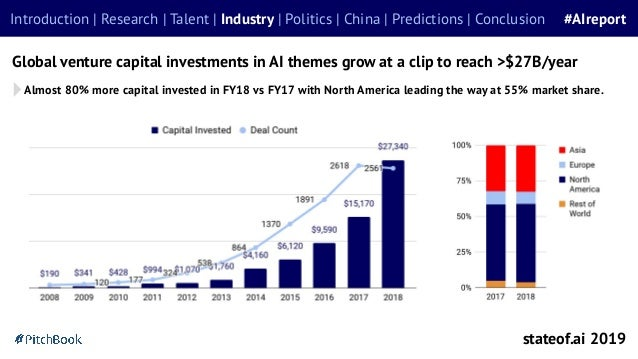 Global venture capital investments in AI themes grow at a clip to reach >$27B/year stateof.ai 2019 Introduction | Research...