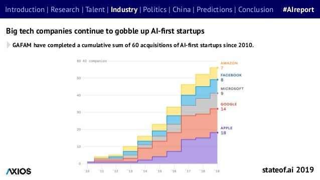 Big tech companies continue to gobble up AI-first startups stateof.ai 2019 Introduction | Research | Talent | Industry | Po...