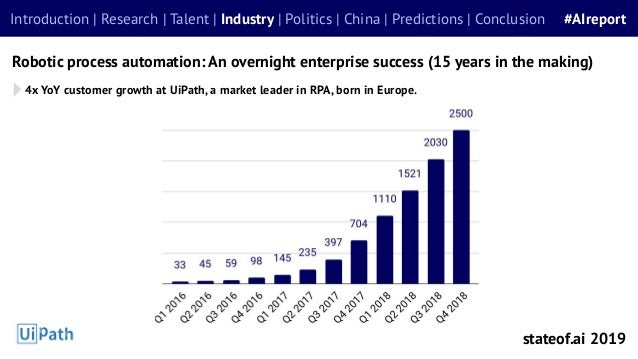 Robotic process automation: An overnight enterprise success (15 years in the making) Introduction | Research | Talent | In...