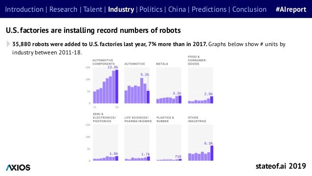 35,880 robots were added to U.S. factories last year, 7% more than in 2017. Graphs below show # units by industry between ...