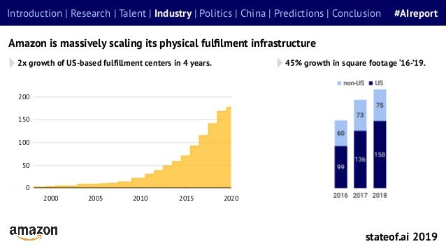 2x growth of US-based fulfillment centers in 4 years. stateof.ai 2019 Introduction | Research | Talent | Industry | Politic...