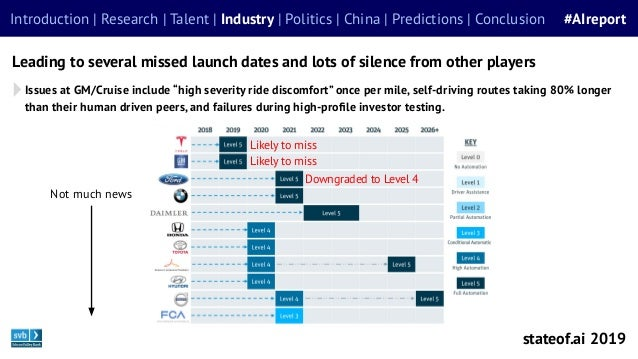 Leading to several missed launch dates and lots of silence from other players Introduction | Research | Talent | Industry ...