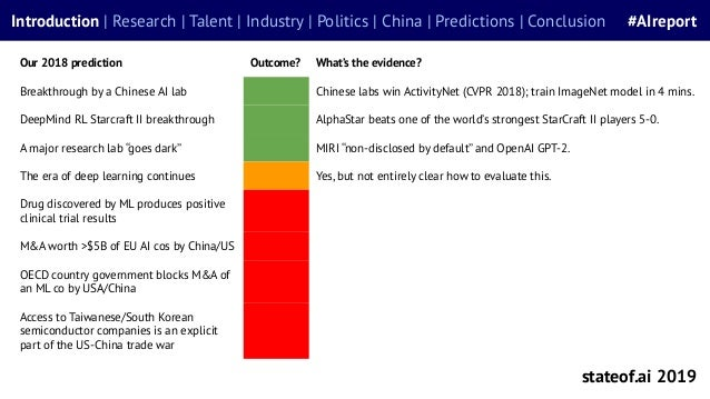 Our 2018 prediction Outcome? What's the evidence? Breakthrough by a Chinese AI lab Chinese labs win ActivityNet (CVPR 2018...