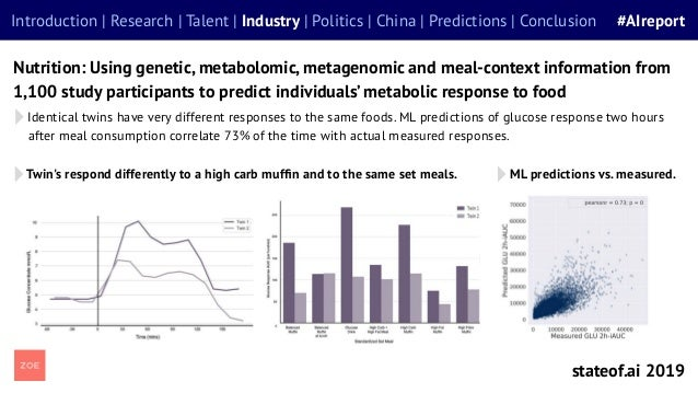 Identical twins have very different responses to the same foods. ML predictions of glucose response two hours after meal c...
