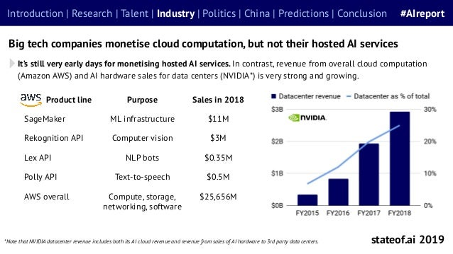 It's still very early days for monetising hosted AI services. In contrast, revenue from overall cloud computation (Amazon ...
