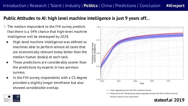 The median respondent to the FHI survey predicts that there is a 54% chance that high-level machine intelligence will be d...
