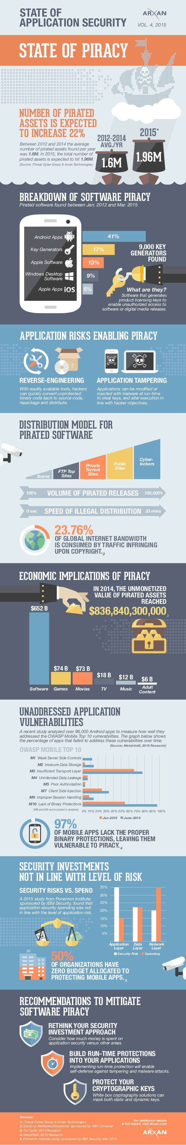 STATE OF APPLICATION SECURITY VOL. 4, 2015 STATE OF PIRACY 1.6M 1.96M ASSETS IS EXPECTED NUMBER OF PIRATED Pirated softwar...
