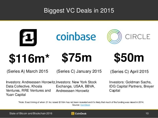 Biggest VC Deals in 2015 10State of Bitcoin and Blockchain 2016 $75m $50m (Series C) April 2015(Series C) January 2015 *No...