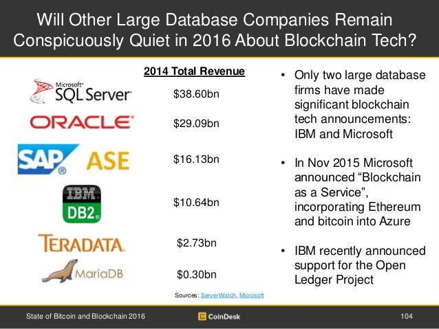 Will Other Large Database Companies Remain Conspicuously Quiet in 2016 About Blockchain Tech? Sources: ServerWatch, Micros...