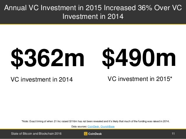 Annual VC Investment in 2015 Increased 36% Over VC Investment in 2014 $362m $490m VC investment in 2014 VC investment in 2...