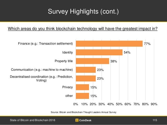 Survey Highlights (cont.) State of Bitcoin and Blockchain 2016 115 Source: Bitcoin and Blockchain Thought Leaders Annual S...