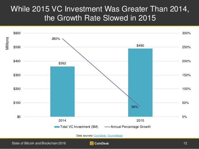 While 2015 VC Investment Was Greater Than 2014, the Growth Rate Slowed in 2015 State of Bitcoin and Blockchain 2016 12 Mil...