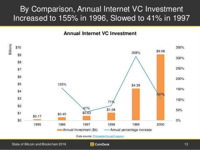 By Comparison, Annual Internet VC Investment Increased to 155% in 1996, Slowed to 41% in 1997 13State of Bitcoin and Block...