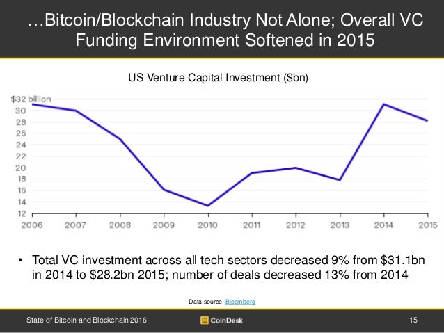 …Bitcoin/Blockchain Industry Not Alone; Overall VC Funding Environment Softened in 2015 15State of Bitcoin and Blockchain ...