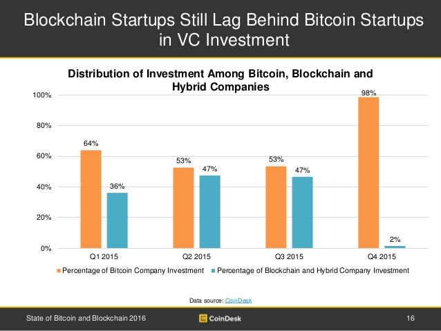 Blockchain Startups Still Lag Behind Bitcoin Startups in VC Investment 16State of Bitcoin and Blockchain 2016 Data source:...