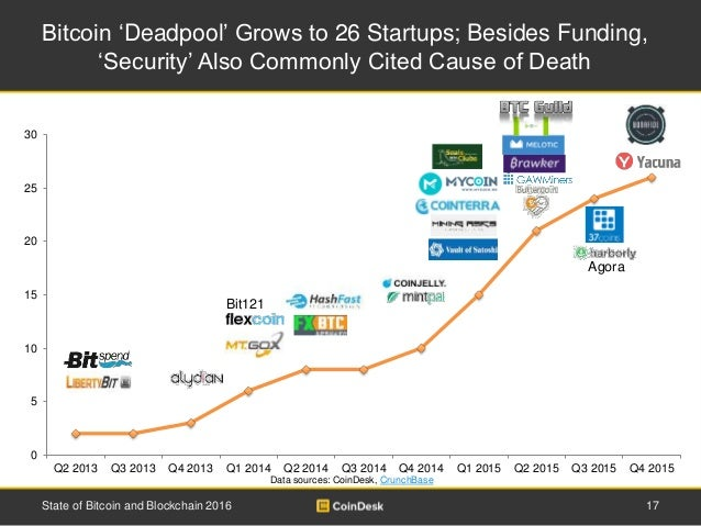 17State of Bitcoin and Blockchain 2016 Bitcoin 'Deadpool' Grows to 26 Startups; Besides Funding, 'Security' Also Commonly ...