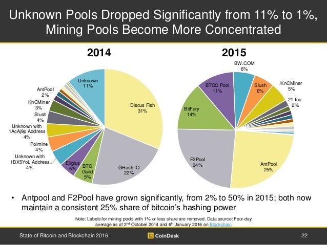 AntPool 25% F2Pool 24% BitFury 14% BTCC Pool 11% BW.COM 6% Slush 6% KnCMiner 5% 21 Inc. 2% Unknown Pools Dropped Significa...