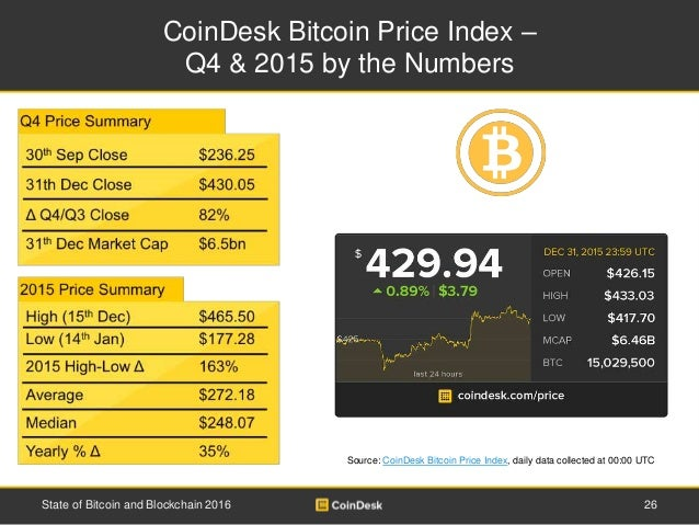 CoinDesk Bitcoin Price Index – Q4 & 2015 by the Numbers 26State of Bitcoin and Blockchain 2016 Source: CoinDesk Bitcoin Pr...