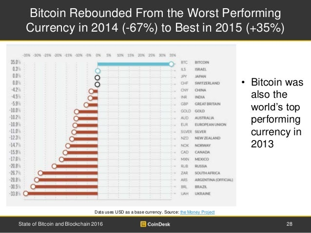 Bitcoin Rebounded From the Worst Performing Currency in 2014 (-67%) to Best in 2015 (+35%) Data uses USD as a base currenc...